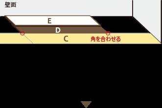 「タイルC」の角に「タイルD」の角を合わせ置き、その上に「タイルE」を壁に合わせて重ねます。